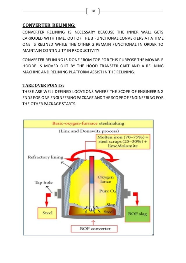 10 CONVERTER RELINING: CONVERTER RELINING IS NECESSARY BEACUSE THE INNER WALL GETS CARRODED WITH TIME. OUT OF THE 3 FUNCTI...