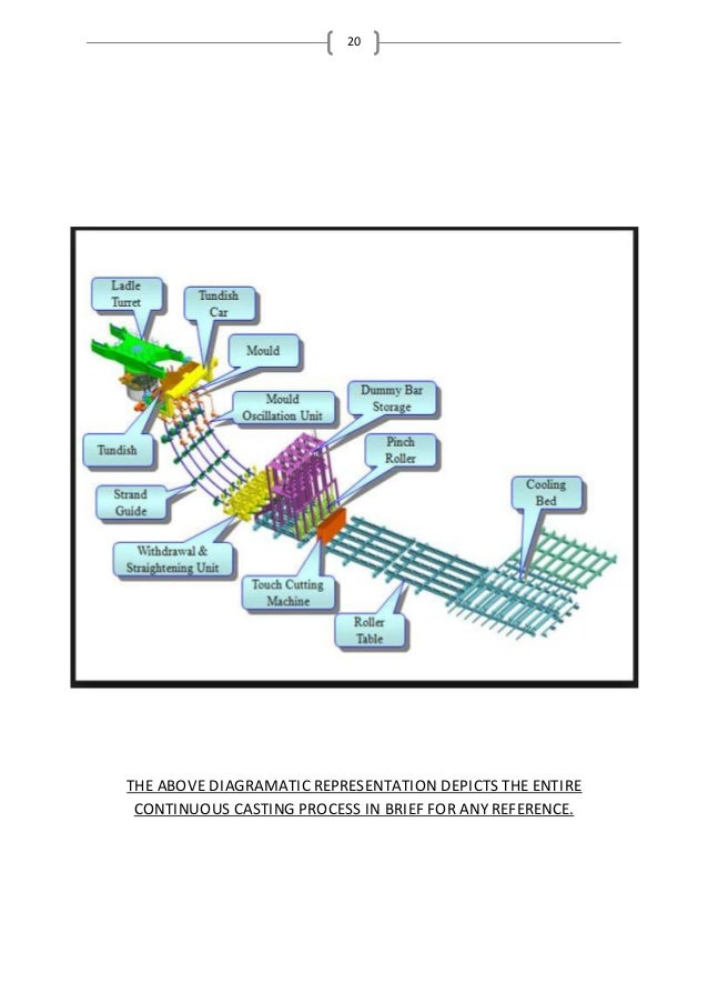 20 THE ABOVE DIAGRAMATIC REPRESENTATION DEPICTS THE ENTIRE CONTINUOUS CASTING PROCESS IN BRIEF FOR ANY REFERENCE.