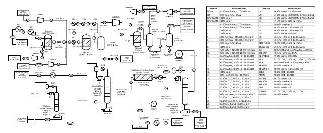 dme production process flow diagram. Black Bedroom Furniture Sets. Home Design Ideas