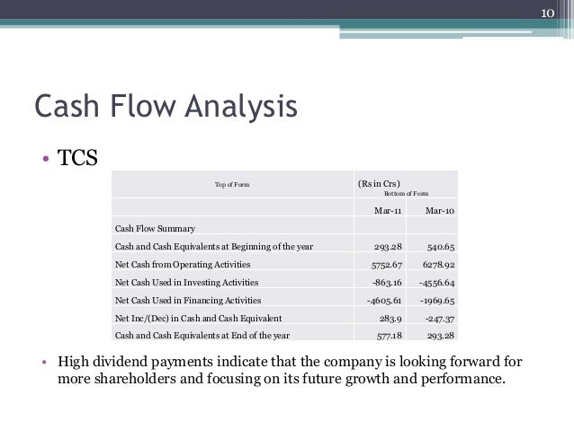 tcs operating activities Helix tcs inc consolidated financial statements cash flow statement for the quarter ended june 30, 2016 quarter ended june 30, 2016 operating activities net income .