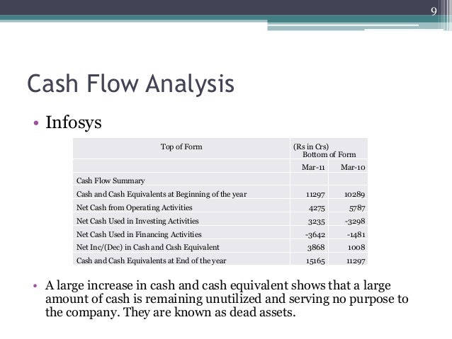 financial analysis of a company case study