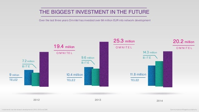 THE BIGGEST INVESTMENT IN THE FUTURE Investments into the network development in 2012, 2013 and 2014. Over the last three ...