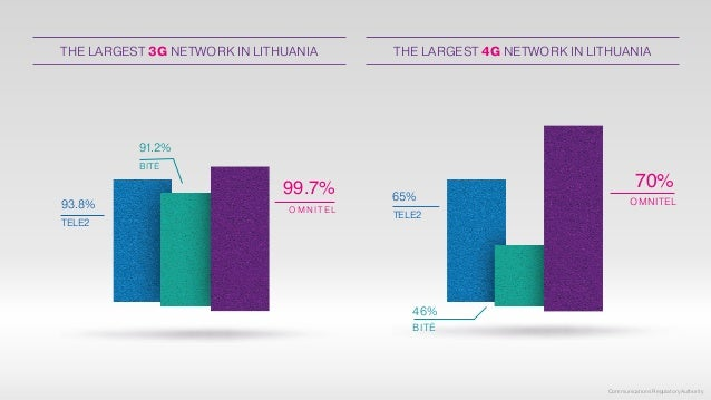 THE LARGEST 4G NETWORK IN LITHUANIA OMNITEL 70% TELE2 65% BITĖ 46% OMNITEL 99.7% TELE2 93.8% BITĖ 91.2% THE LARGEST 3G NET...