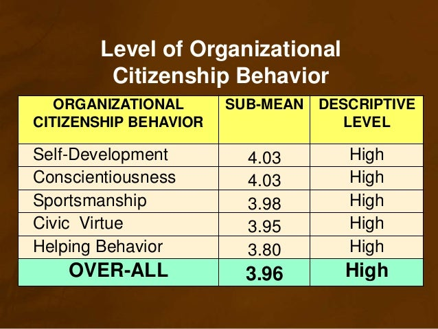 ocb organizational citizenship behaviour Organizational citizenship behavior (ocb) is discretionary employee activity that is not explicitly part of the job description and which tends to promote the organization this behavior is also not a part of the official system of rewards and compensation.
