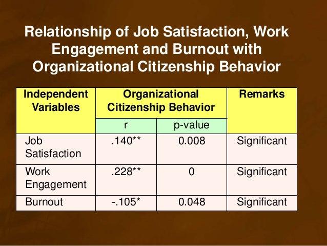predictors of organizational citizenship behavior Citizenship behavior (ocb) is crucial in the work place  organization citizenship behavior: the concept of  as a predictor of organizational citizenship.
