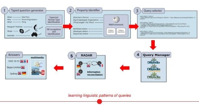 MULTIMEDIA answer visualization through linked data