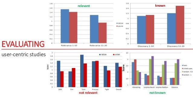 (RE)DESIGN interface evolutions [Palagi, Marie, Giboin et al.]