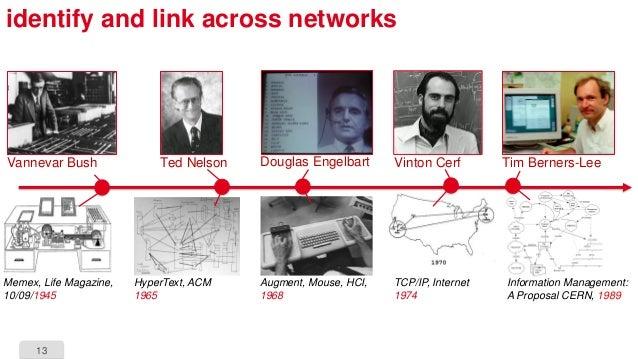13 identify and link across networks Vannevar Bush Memex, Life Magazine, 10/09/1945 Information Management: A Proposal CER...