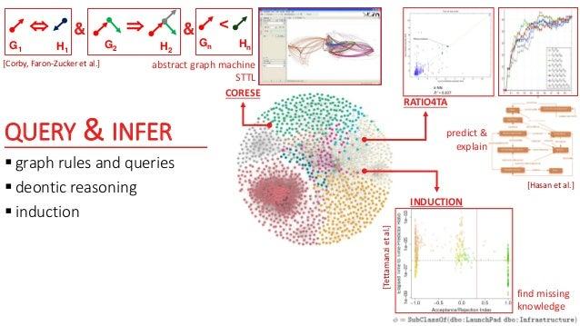 FO  R  GF  GR mapping modulo an ontology car vehicle car(x)vehicle(x) GF GR vehicle car O RIF-BLD SPARQL RIFSPARQL ?x...