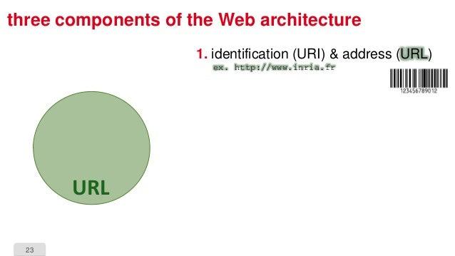 23 three components of the Web architecture 1. identification (URI) & address (URL) ex. http://www.inria.fr URL