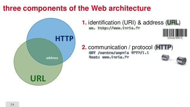24 three components of the Web architecture 1. identification (URI) & address (URL) ex. http://www.inria.fr 2. communicati...