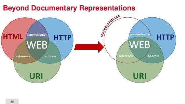 36 Beyond Documentary Representations HTTP URI reference address communication WEB HTTP URI HTML reference address communi...