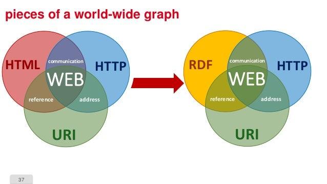 37 pieces of a world-wide graph HTTP URI reference address communication WEB HTTP URI HTML reference address communication...
