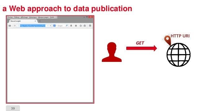 39 a Web approach to data publication HTTP URI GET