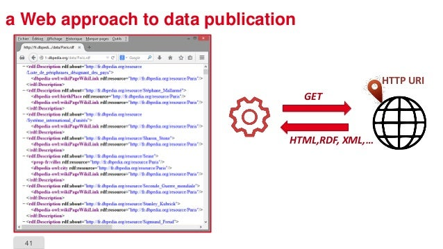 41 a Web approach to data publication HTTP URI GET HTML,RDF, XML,…