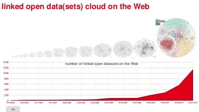 49 linked open data(sets) cloud on the Web 0 200 400 600 800 1000 1200 1400 01/05/2007 08/10/2007 07/11/2007 10/11/2007 28...