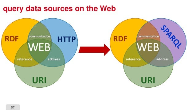 57 query data sources on the Web URI reference address communication WEB RDFHTTP URI reference address communication WEB R...