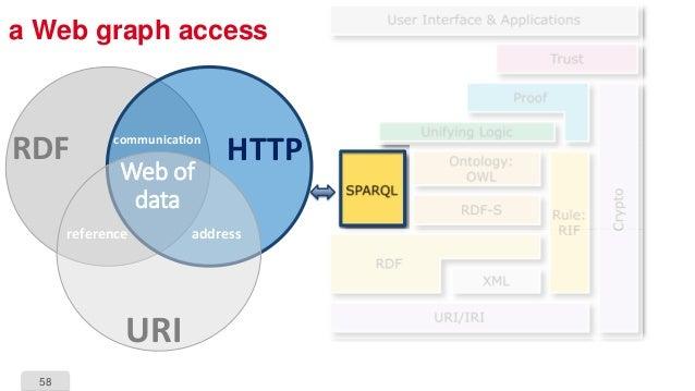 58 a Web graph access HTTP URI RDF reference address communication Web of data