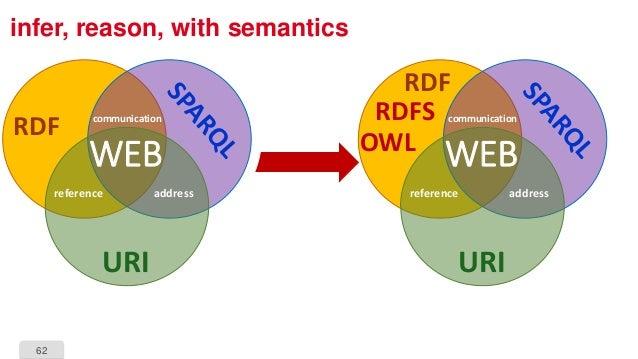 62 infer, reason, with semantics URI reference address communication WEB RDF URI reference address communication WEB RDF R...