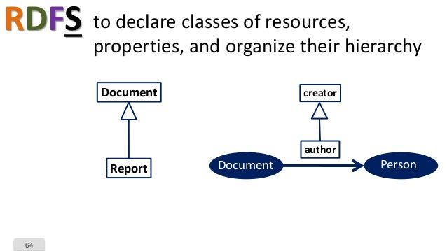 64 RDFS to declare classes of resources, properties, and organize their hierarchy Document Report creator author Document ...