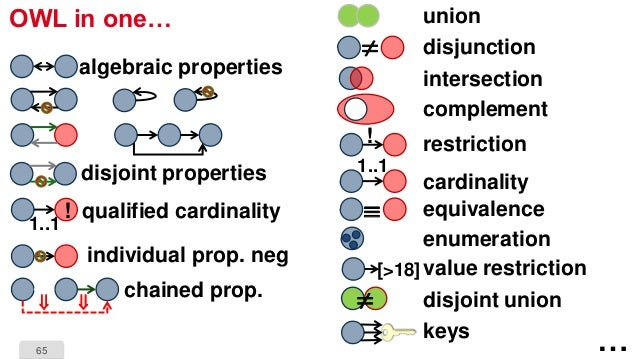 65 OWL in one… algebraic properties disjoint properties qualified cardinality 1..1 ! individual prop. neg chained prop.  ...