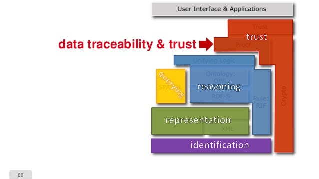 69 data traceability & trust