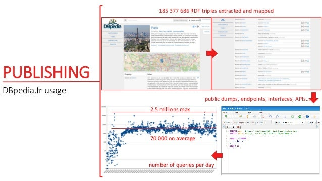 PUBLISHING DBpedia.fr usage number of queries per day 70 000 on average 2.5 millions max 185 377 686 RDF triples extracted...