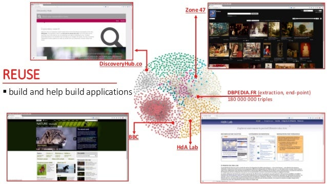 REUSE  build and help build applications DBPEDIA.FR (extraction, end-point) 180 000 000 triples Zone 47 BBC HdA Lab Disco...