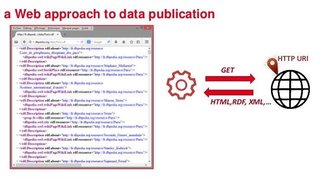 a Web approach to data publication HTTP URI GET HTML,RDF, XML,…