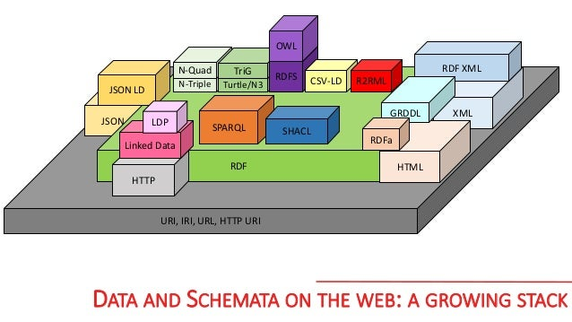 deduce data  model, schemas, ontologies, ... data data 15% progress