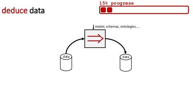 combine intelligence model, schemas, ontologies, ... embeddings, parameters, configurations, … data  60% progress