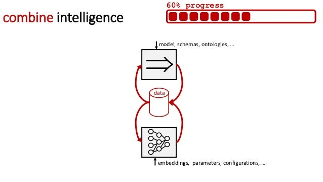 combining AIs on the Web data, knowledge, model, schemas, ontologies, … data, knowledge, embeddings, parameters, configura...