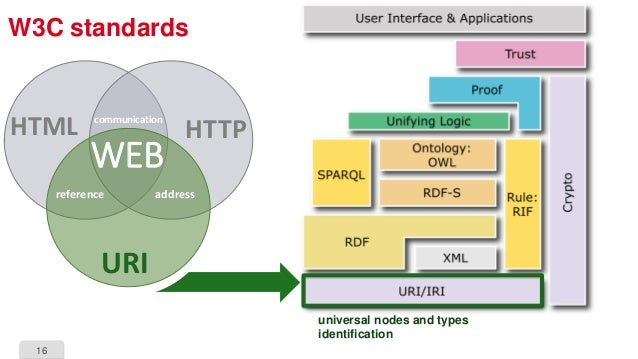 16 W3C standards HTTP URI HTML reference address communication WEB universal nodes and types identification