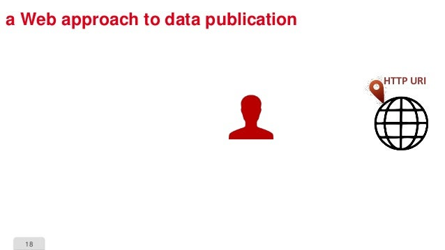 18 a Web approach to data publication HTTP URI