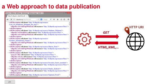 21 a Web approach to data publication HTTP URI GET HTML,XML,…
