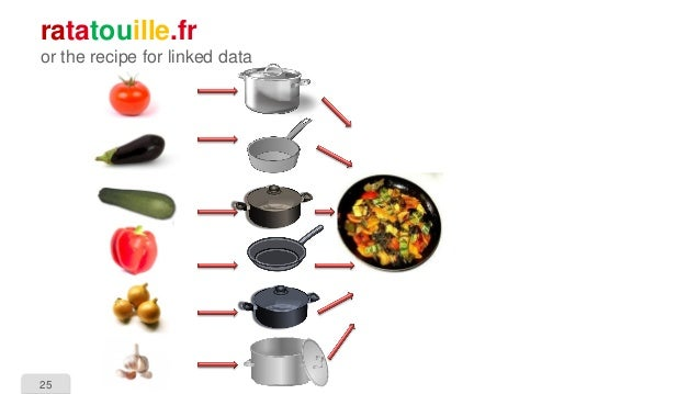 25 ratatouille.fr or the recipe for linked data