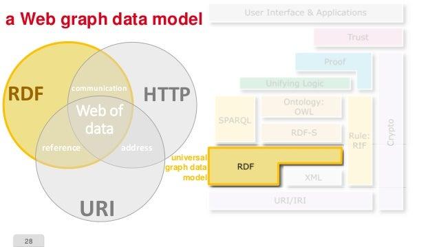 28 a Web graph data model HTTP URI RDF reference address communication Web of data universal graph data model