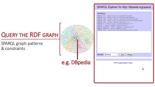 QUERY THE RDF GRAPH SPARQL graph patterns & constraints e.g. DBpedia