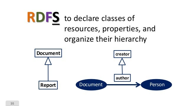 35 RDFS to declare classes of resources, properties, and organize their hierarchy Document Report creator author Document ...