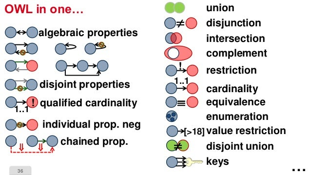 36 OWL in one… algebraic properties disjoint properties qualified cardinality 1..1 ! individual prop. neg chained prop.  ...