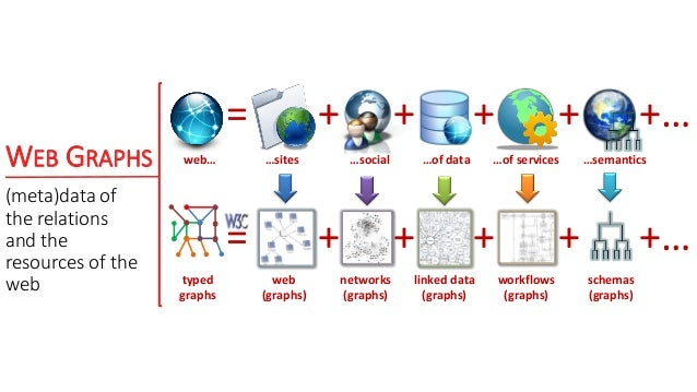 WEB GRAPHS (meta)data of the relations and the resources of the web …sites …social …of data …of services + + + +… web… = +...