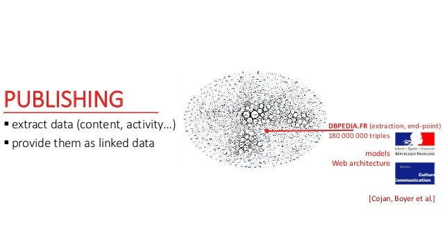 PUBLISHING  extract data (content, activity…)  provide them as linked data DBPEDIA.FR (extraction, end-point) 180 000 00...
