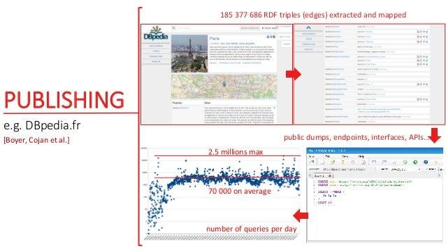 PUBLISHING e.g. DBpedia.fr number of queries per day 70 000 on average 2.5 millions max 185 377 686 RDF triples (edges) ex...