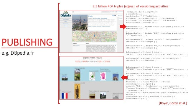 PUBLISHING e.g. DBpedia.fr 2.5 billion RDF triples (edges) of versioning activities <http://fr.dbpedia.org/Réaux> a prov:R...