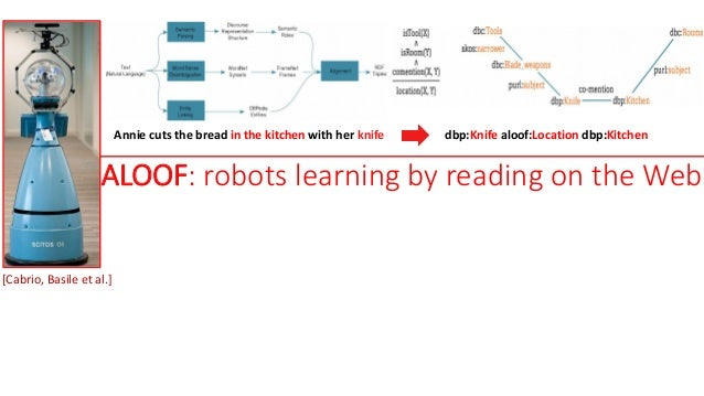 ALOOF: robots learning by reading on the Web Annie cuts the bread in the kitchen with her knife dbp:Knife aloof:Location d...