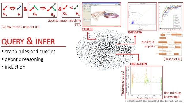 QUERY & INFER e.g. CORESE/KGRAM [Corby et al.]
