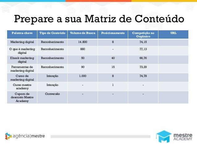 1 Prepare a sua Matriz de Conteúdo Palavra-chave Tipo de Conteúdo Volume de Busca Posicionamento Competição no Orgânico UR...