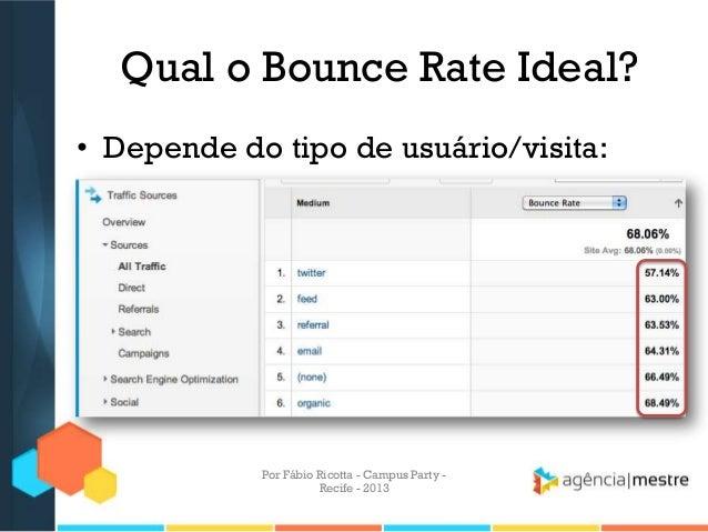 Qual o Bounce Rate Ideal? • Depende do tipo de usuário/visita: Por Fábio Ricotta - Campus Party - Recife - 2013