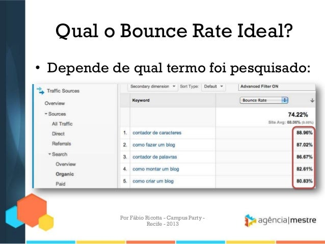 Qual o Bounce Rate Ideal? • Depende de qual termo foi pesquisado: Por Fábio Ricotta - Campus Party - Recife - 2013