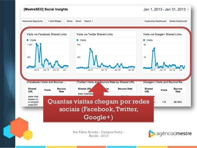Quantas visitas chegam por redes sociais (Facebook,Twitter, Google+) Por Fábio Ricotta - Campus Party - Recife - 2013